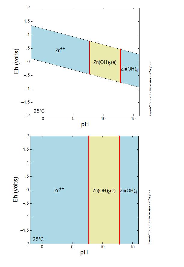 Pourbaix diagrams  Eh vs pH diagrams  GWB  The