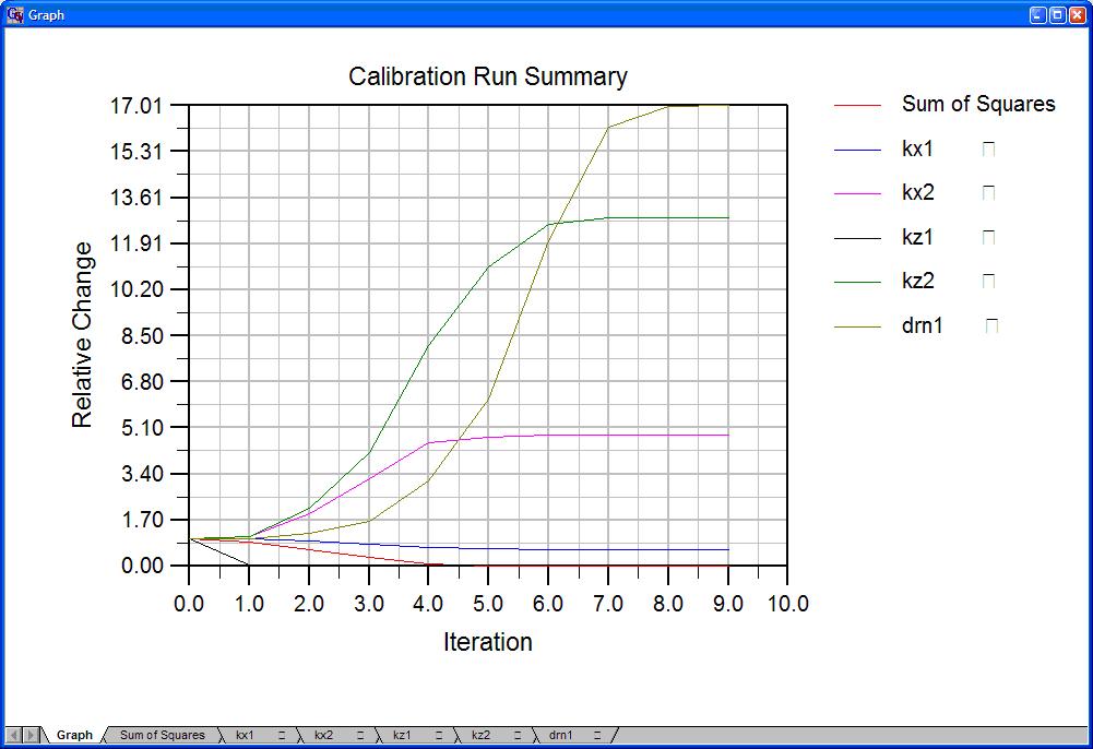Groundwater Vistas Calibration Plots