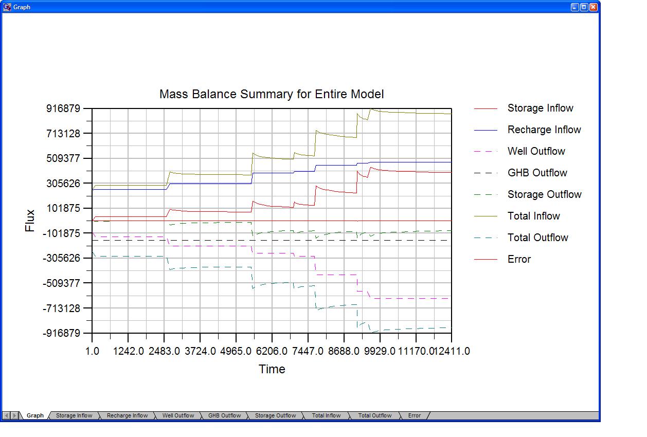 Groundwater Vistas Mass Balance Chart