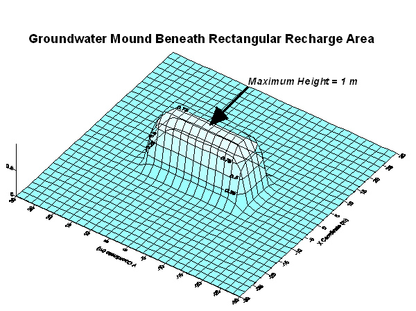 Aqtesolv Groundwater Mounding