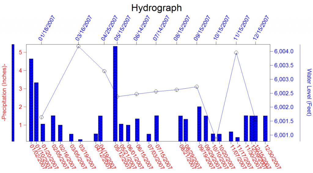 Rockworks Hydrochemistry Hydrology Diagrams Rockware